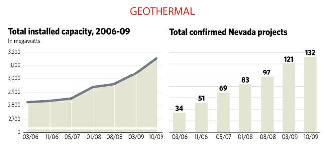 Geothermal capacity